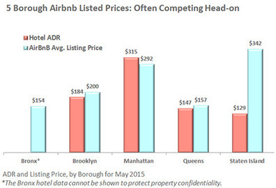 Etude de cas Airbnb à New York : Airbnb représente une véritable concurrence des hôtels | L'actualité du tourisme et hotellerie par Château des Vigiers | Scoop.it