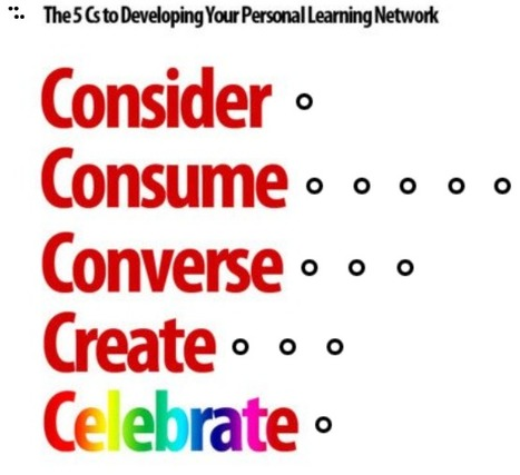 Lisa Nielsen: The Innovative Educator: How strong is your personal learning network? Take this quiz to find out. | Tech, Social Media and Students 82608 | Scoop.it