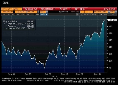 Notes From Underground: The Yield Curves Were Crowded (Nobody Goes There Anymore) | Gold and What Moves it. | Scoop.it