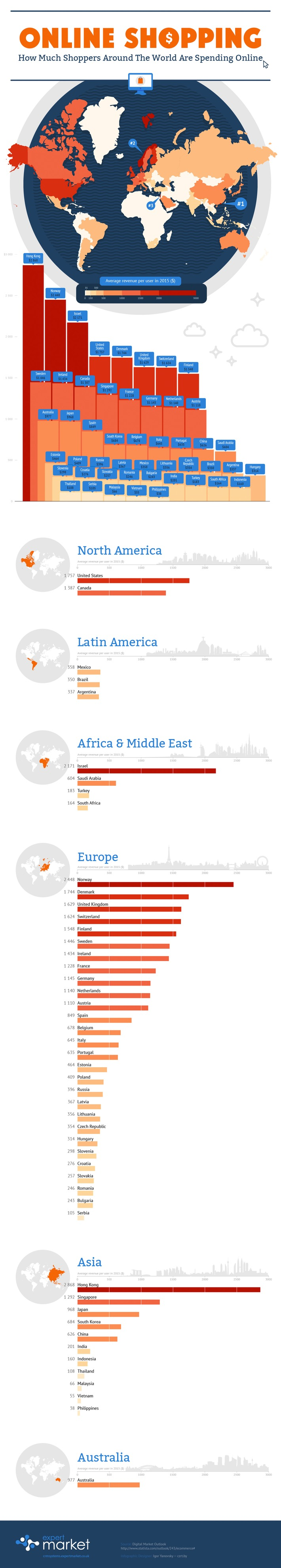 Which Country Spends the Most Online? #Infographic | Consumption Junction | Scoop.it