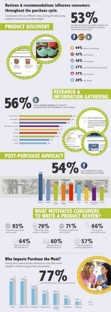 What Influences #Social Buying? | New Customer - Passenger Experience | Scoop.it