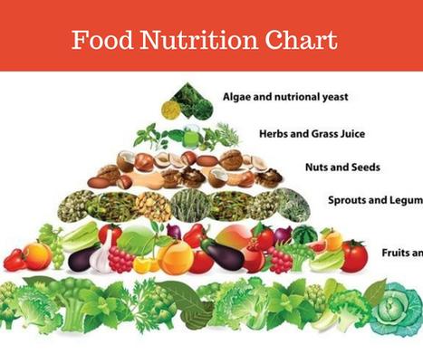 Food Nutrition Chart Bellybrn Nutrition
