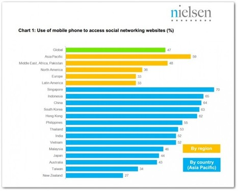 Report: Half of people that use #SocialNetworks do so from #Mobile, Asia leads the way | Social Media e Innovación Tecnológica | Scoop.it