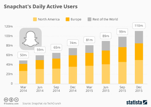 Facebook: global daily active users 2016 | Statistic | ANALYZING EDUCATIONAL TECHNOLOGY | Scoop.it