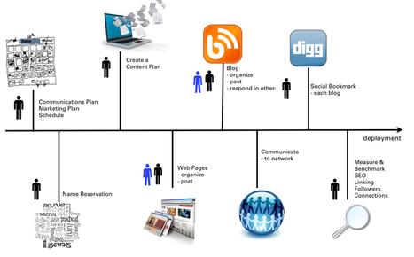 Creating a successful online strategy: The 5-step digitalroadmap process | SmartBlogs | Digitale Unternehmensberatung | Scoop.it