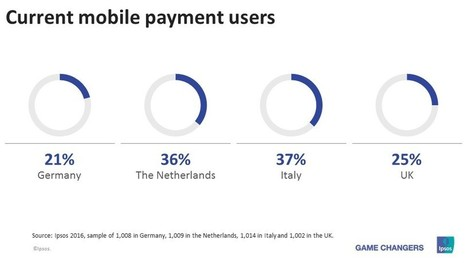 How Millennials Of Europe Will Shape Tomorrow's Payments Landscape | Digital Natives | Scoop.it