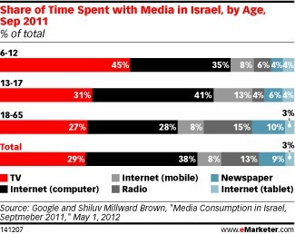 High Internet, Social Engagement in Israel, Low Ad Spend | Digital Stats and Trends | Scoop.it