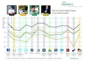 Bundesweite Studie: Die vier Social-Media-Typen in der Wissenschaft | What interests a web & tech geek MedLib? DIGICMB | Scoop.it