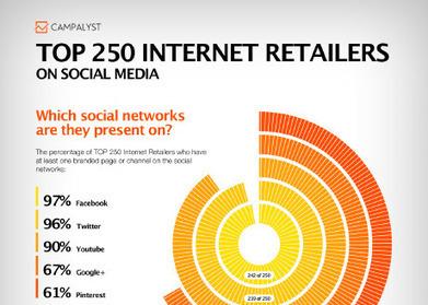 TOP 250 Internet Retailers On Social Media - Campalyst.com | socialatwork | Scoop.it