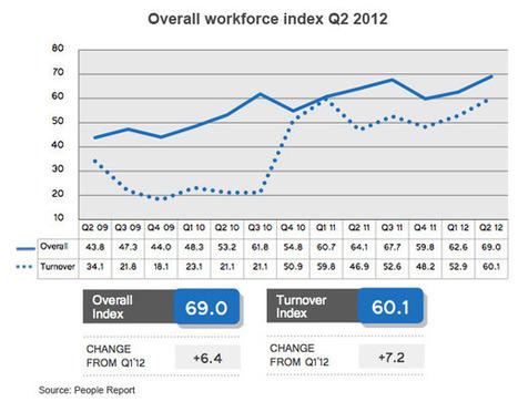 Restaurants face more hiring difficulties in 2Q | HR | Scoop.it