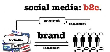 Quelle stratégie social-média pour le Community Manager en quête de génération de leads ?   Be Marketing 3.0   Scoop.it
