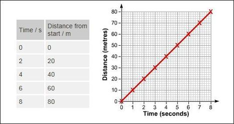 Distance\u2013Time Graphs