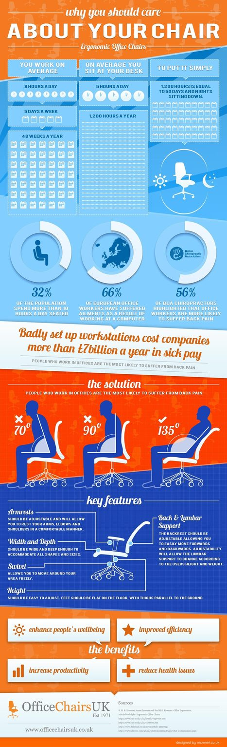 Why You Should Care About Your Chair | Pour améliorer l'efficacité de votre force de vente, une seule adresse: mMm (formation_ conseil_ animation) en marketing management........................ des entreprises et des organisations .......... mehenni Marketing management......... | Scoop.it
