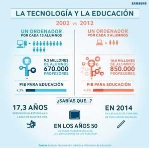¿Qué opinan los padres españoles sobre la utilización de la tecnología en el aula? | Bibliotecas Escolares do S. XXI | Scoop.it