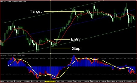 Russ horn forex strategy master pdf