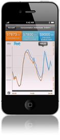 éCO2mix sur votre iPhone | Le groupe EDF | Scoop.it