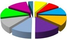 Handout Hub | 3200+ TEFL/ESL Supplementary Handouts | Monya's List of ESL, EFL & ESOL Resources | Scoop.it