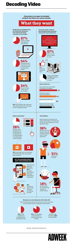 Que recherchent les consommateurs dans les vidéos digitales ?   Be Marketing 3.0   Scoop.it