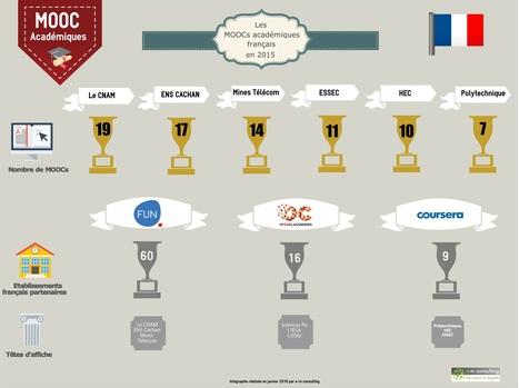 Les producteurs de MOOCs académiques en France en 2015 - e-m consulting   TICE et Web 2.0   Scoop.it