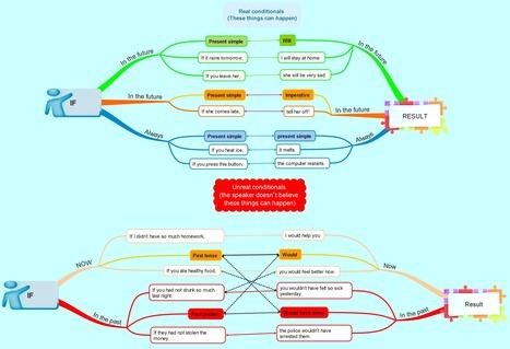 ENGAMES » Blog Archive » Conditionals – intermediate grammar | Conditionals | Scoop.it