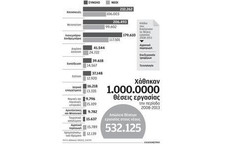 Περισσότεροι από 600.000  Ελληνες για να βρουν δουλειά πρέπει να αλλάξουν πόλη ή επάγγελμα, Της Δήμητρας Μανιφάβα | Kathimerini | personnel psychology | Scoop.it
