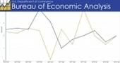 """Preliminary GDP Report a """"Nasty October Surprise"""" 