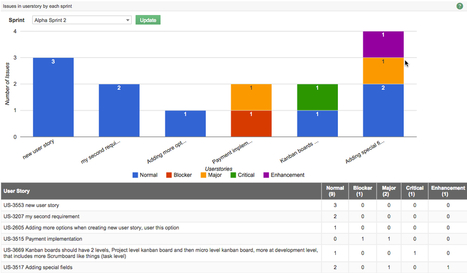 Yodiz Team Blog » Blog Archive » New issue tracker, markdown support, multiple new graphs and enhancements | Yodiz - Agile Project Management Tool | Scoop.it