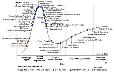 Evolución de la tecnología en el ámbito educativo | networked media | Scoop.it