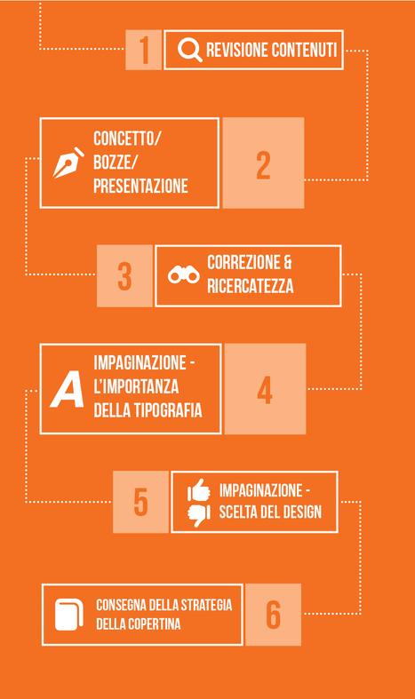 Riviste Digitali: Come Si Progetta La Copertina - La Storia Di Bates Creative | Creare Riviste Digitali Per iPad: Ultime Novità | Scoop.it