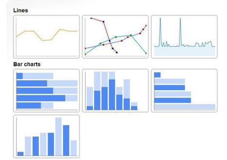 15 herramientas para elaborar visualizaciones gráficas | #REDXXI | Scoop.it