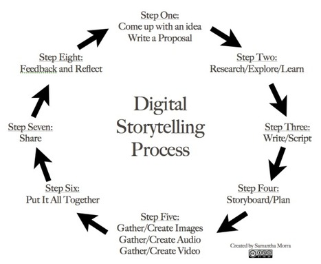 8 Steps To Great Digital Storytelling - Edudemic | Digital Literacy | Scoop.it