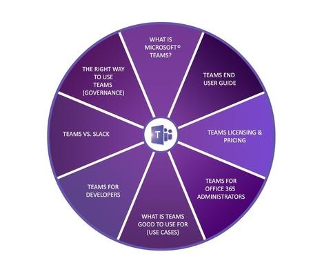 Using Office 365 in Education   Scoop it