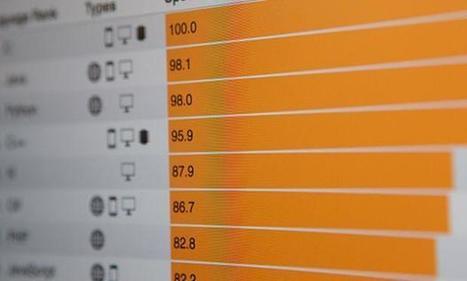 Interactive: The Top Programming Languages 2016   EEDSP   Scoop.it