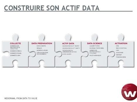 Dessine moi ma DMP : les 4 étapes clés pour construire son actif data | Les Enjeux du Web Marketing | Scoop.it