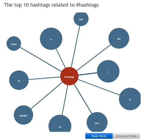 10 outils pour optimiser son compte Twitter | Médias sociaux et tout ça | Scoop.it