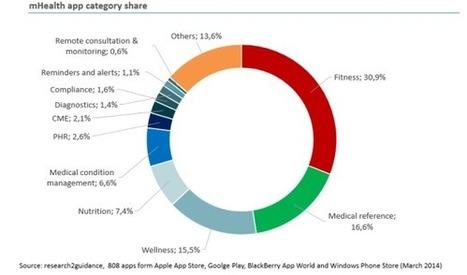 Successful mobile health apps: four determining factors | ComunicaFarma | Scoop.it