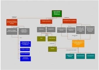 Guía rapida del Aprendizaje basado en problemas ABP PBL con mapa conceptual y ejemplos.- | ViniTolentino | Scoop.it