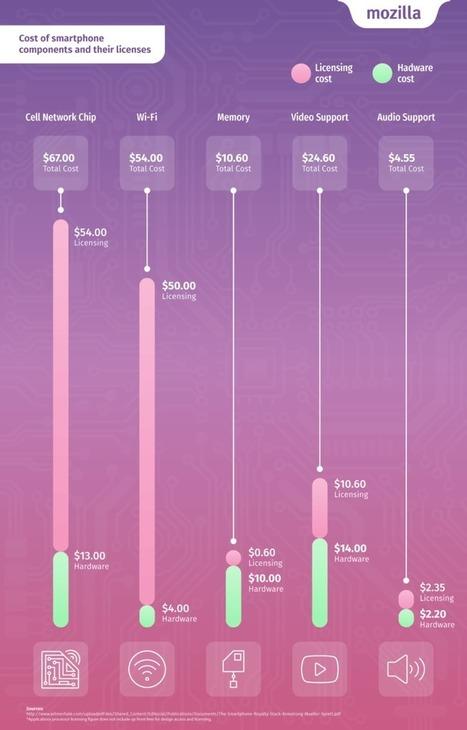 Les brevets « invisibles » représentent presque un tiers du prix d'un smartphone - FrAndroid | Pierre BREESE | Scoop.it