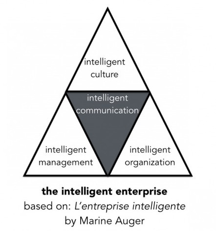 Building the Intelligent Enterprise | Building the Digital Business | Scoop.it