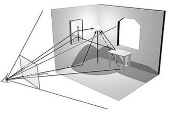 Dompter la lumière naturelle à l'intérieur d'une pièce > Energies - Enerzine.com   Logiciels d'architecture   Scoop.it