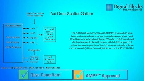 Axi Dma Scatter Gather | The AXI Direct Memory