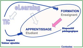 Impacts des TIC sur la qualité des apprentissages des étudiants et le développement professionnel des enseignants : vers une approche systémique   TIC et TICE mais... en français   Scoop.it
