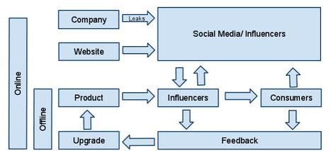 Redefining Social Media: Back to Square One   B2B Social Media Marketing   Scoop.it
