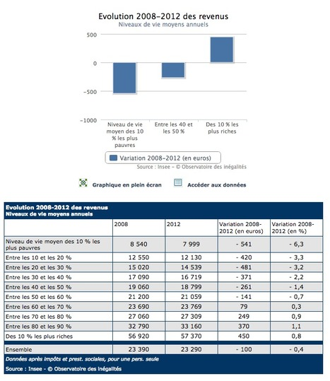 2008-2012: inégalités en hausse, revenus en baisse pour les plus modestes | Urba | Scoop.it