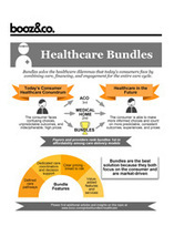 Infographic: Healthcare Bundles | changing healthcare | Scoop.it