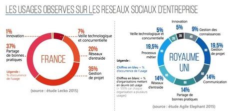 Réseaux sociaux d'entreprise: enjeux, fonctionnalités et marché - I love SIRH | Internet world | Scoop.it