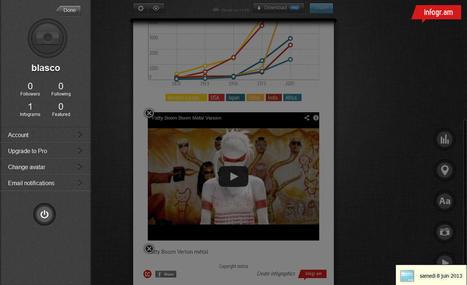 Logiciel gratuit en ligne Infogram beta 2013 Creation Gratuite Infographies interactives qualité professionnelle | assistance outils infographie | Scoop.it