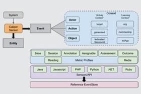 Caliper - Nouveau standard de données interactives pour l'éducation | Courants technos | Scoop.it