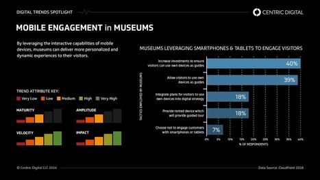 How The Digital Customer Experience is Transforming Museums | Centric Digital | Museum, Interaction and Technology | Scoop.it
