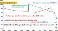 Revised hunger estimates accelerate apparent progress towards the MDG hunger target - Butler (2015) - Global Food Sec   Food Policy   Scoop.it